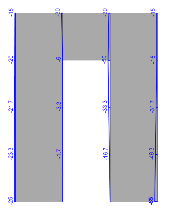 Stringer model of Shear wall - vertical stringer forces