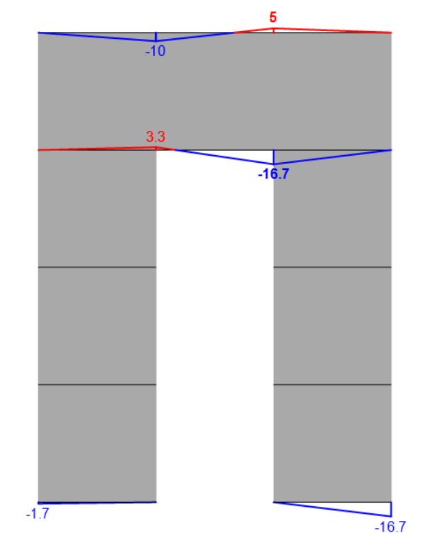 Stringer model of Shear wall - horizontal stringer forces